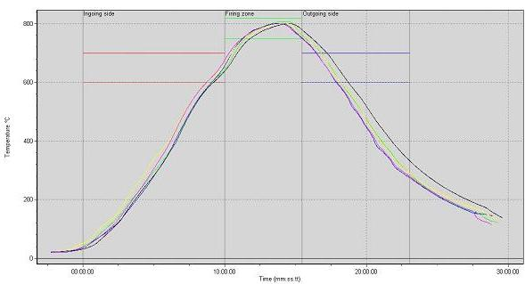 Example of furnace temperature curve